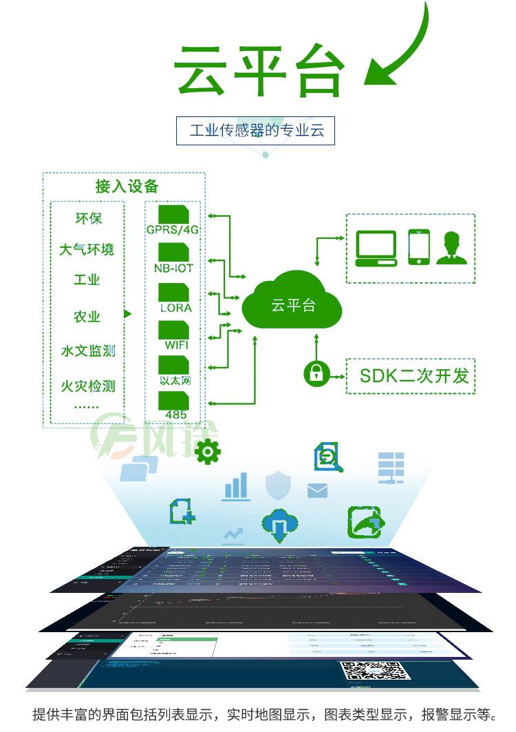 扬尘监测云平台接入监测系统
