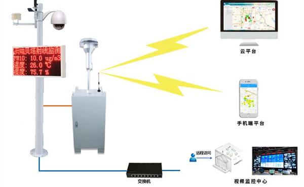 贝塔射线扬尘监测系统的监测参数和工作原理